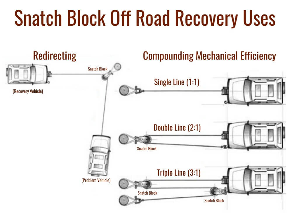 overland recovery gear snatch block for winching during an off road recovery